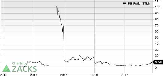 DAQO New Energy Corp. PE Ratio (TTM)