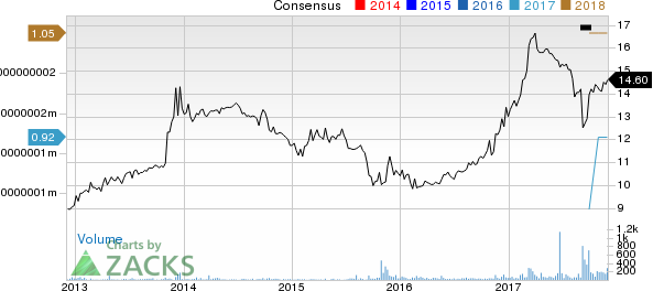 BCB Bancorp, Inc. (NJ) Price and Consensus
