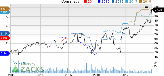Magellan Health, Inc. Price and Consensus