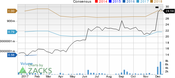 Momentum Stocks to Buy: At Home Inc (NYSE:HOME)