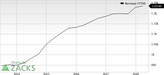 ICF International Inc Revenue (TTM)