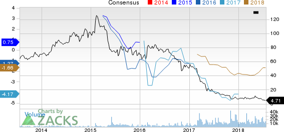 Frontier Communications Corporation Price and Consensus