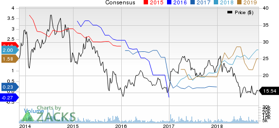 YPF Sociedad Anonima Price and Consensus