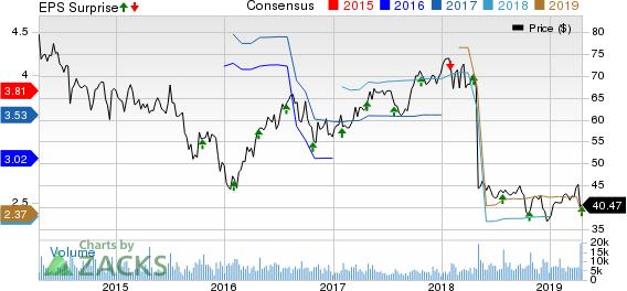 Pentair plc Price, Consensus and EPS Surprise