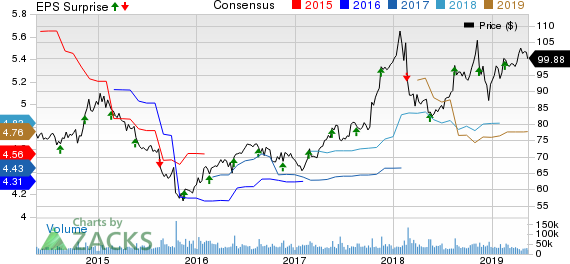 Walmart Inc. Price, Consensus and EPS Surprise