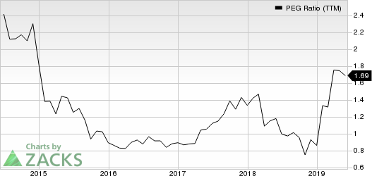 AbbVie Inc. PEG Ratio (TTM)