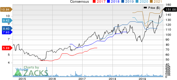 KLA-Tencor Corporation Price and Consensus