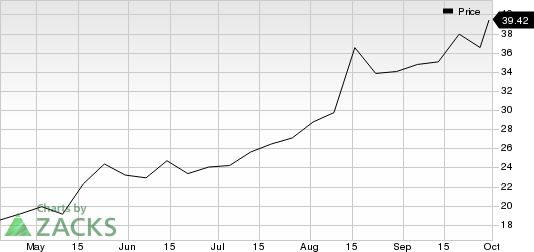 Palomar Holdings, Inc. Price