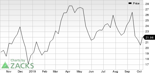 Iridium Communications Inc Price