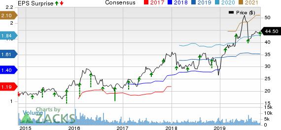 Bruker Corporation Price, Consensus and EPS Surprise