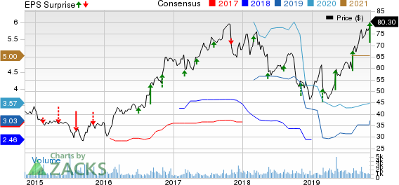 Itron, Inc. Price, Consensus and EPS Surprise