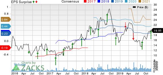 Pure Storage, Inc. Price, Consensus and EPS Surprise
