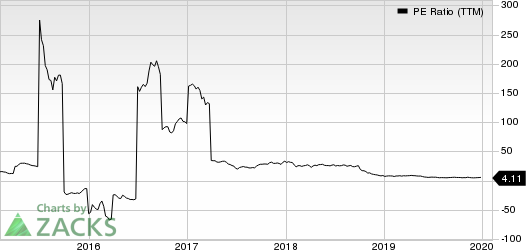 Encana Corporation PE Ratio (TTM)