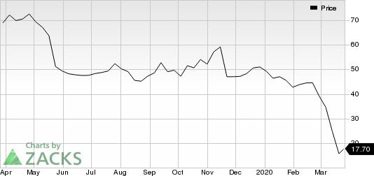 Kohl's Corporation Price