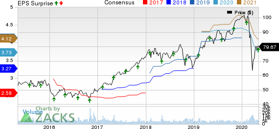 AMETEK, Inc. Price, Consensus and EPS Surprise