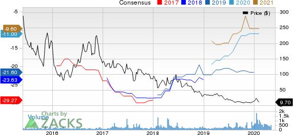 Bellicum Pharmaceuticals, Inc. Price and Consensus