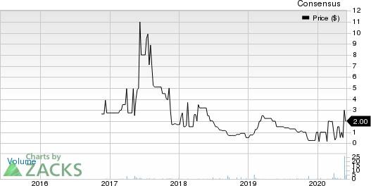 Zeons Corporation Price and Consensus