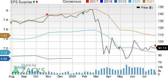Boston Properties, Inc. Price, Consensus and EPS Surprise
