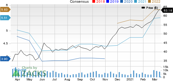 Bank of Nova Scotia The Price and Consensus