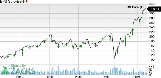 ParkerHannifin Corporation Price and EPS Surprise