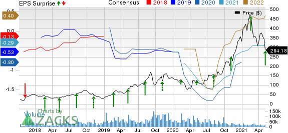 Roku, Inc. Price, Consensus and EPS Surprise