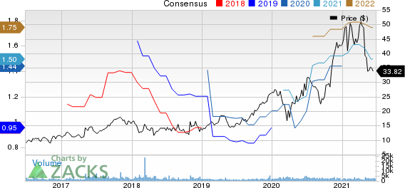 FormFactor, Inc. Price and Consensus