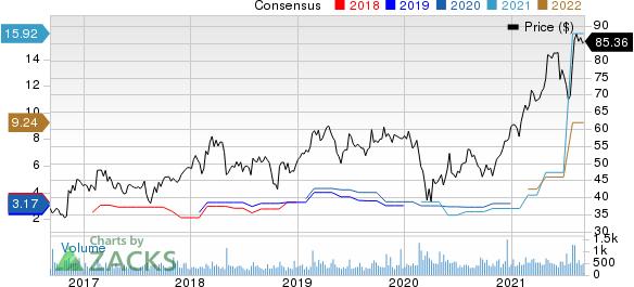 Encore Wire Corporation Price and Consensus