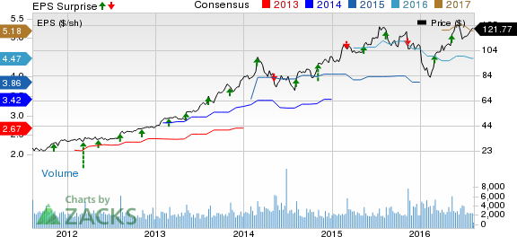 Middleby (MIDD) Q2 Earnings, Sales Beat Estimates; Up Y/Y