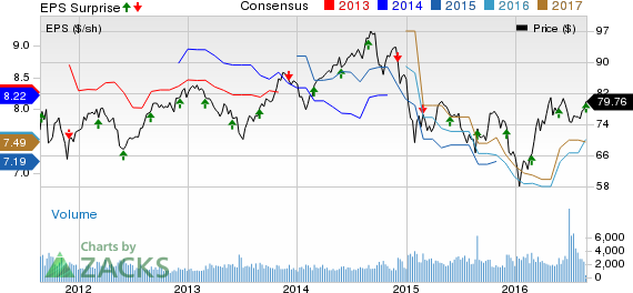 Canadian Imperial (CM) Up as Q3 Earnings, Revenue Rise