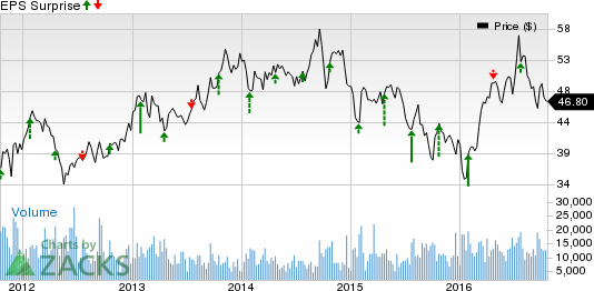 Nucor (NUE) Q3 Earnings: Will the Stock Disappoint?