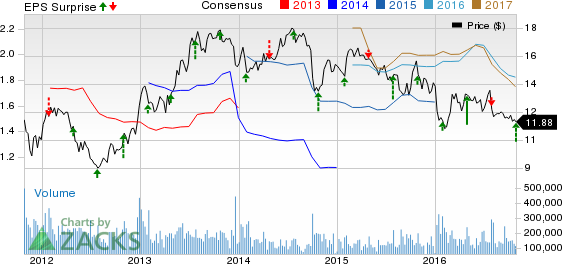 Ford's (F) Q3 Earnings Surpass Expectations, Decline Y/Y