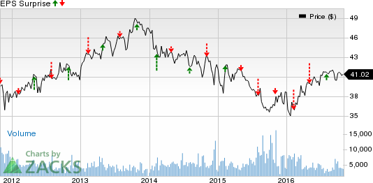 Loews (L) Q3 Earnings Beat Estimates, Revenues Rise