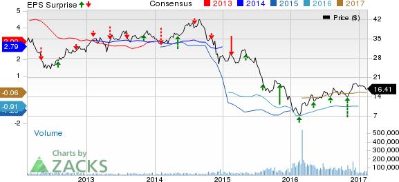 Marathon Oil MRO Q60 Loss Narrower Than Expected Nasdaq Extraordinary Marathon Oil Stock Quote