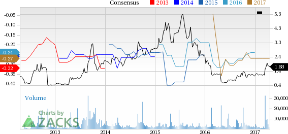 Catalyst (CPRX) Up 16.6% Since Earnings Report: Can It Continue?