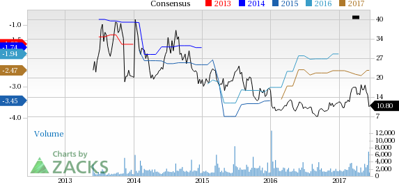Epizyme (EPZM) Down 19.2% Since Earnings Report: Can It Rebound?