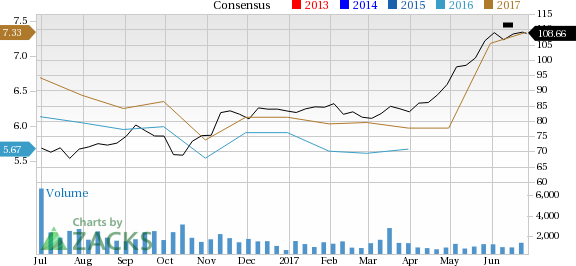 Why Ryanair Holdings (RYAAY) Stock Might be a Great Pick