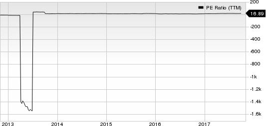 CIT Group Inc (DEL) PE Ratio (TTM)
