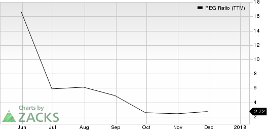 Global Medical REIT Inc. PEG Ratio (TTM)