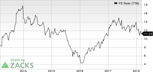 Huntsman Corporation PE Ratio (TTM)