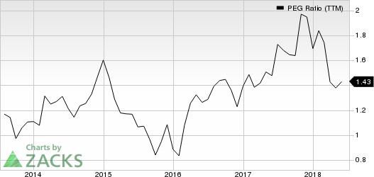 International Paper Company PEG Ratio (TTM)