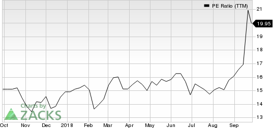 Steelcase Inc. PE Ratio (TTM)