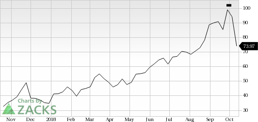 Square SQ Catches Eye Stock Jumps 6060% Nasdaq Mesmerizing Sq Quote