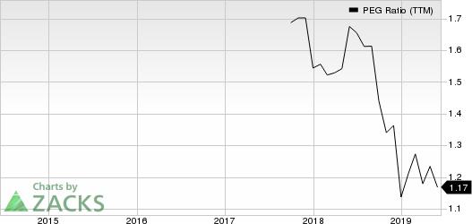 OceanFirst Financial Corp. PEG Ratio (TTM)