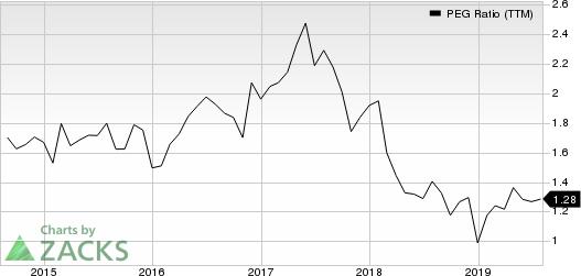 Comcast Corporation PEG Ratio (TTM)