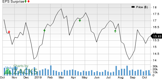 People's United Financial, Inc. Price and EPS Surprise