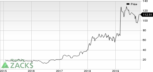 Ascendis Pharma A/S Price