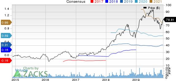 Zendesk, Inc. Price and Consensus