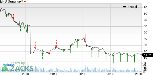 The Manitowoc Company, Inc. Price and EPS Surprise