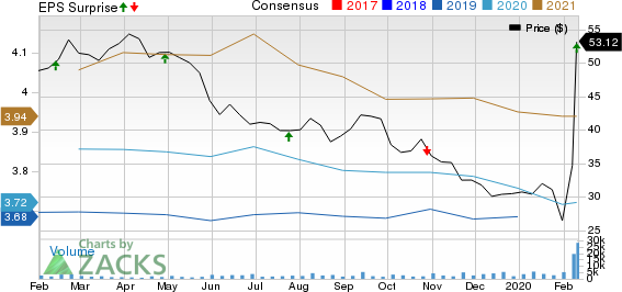 Taubman Centers, Inc. Price, Consensus and EPS Surprise