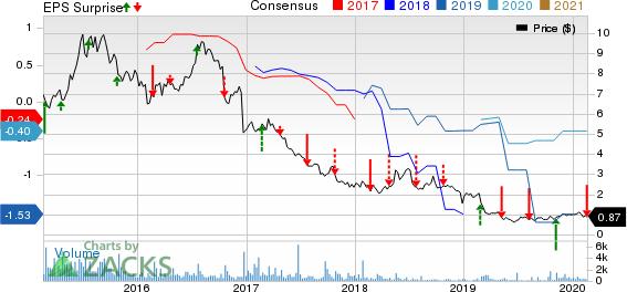 JAKKS Pacific, Inc. Price, Consensus and EPS Surprise